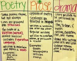 Characteristics Of Poetry Anchor Chart Reading Ms Breyels Fourth Grade Class