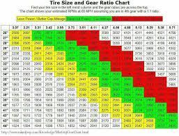 Tire Gear Ratio Chart Jeep Zj Camaro Engine Jeep Wj