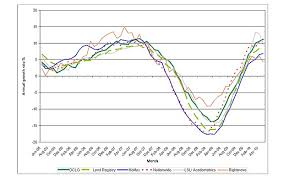 Housing Index Chart Uk House Price Indices In Charts Telegraph