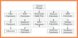 Unexpected Food Manufacturing Organizational Chart Food
