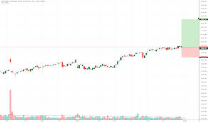 Cox Stock Chart Wltw Stock Price And Chart Nasdaq Wltw Tradingview