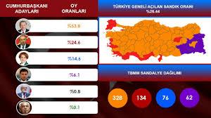 24 Haziran Seçim Sonuçları Simülasyonu | Tayyip Erdoğan mı ? Muharrem İnce  mi ? - YouTube