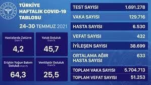 Son dakika! Bugünkü vaka sayısı açıklandı! 21 Ağustos 2021 koronavirüs  tablosu açıklandı! - Haberler