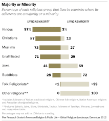 Religion Information Chart The Global Religious Landscape Pew Research Center
