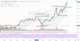 Walmart Stock Price Chart Walmart Stock Has The Goods For Bulls Looking For A Winner