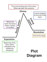 Tips On Writing A Narrative Essay Igcse English First Language Narrative Writing Tips