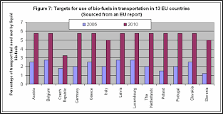 biofuels bl aring sk auml rm crashing system targets for different european countries 2010 and 2006 figures
