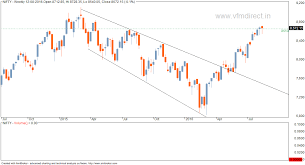 Nifty Weekly Chart Vfmdirect In Nifty Weekly Chart