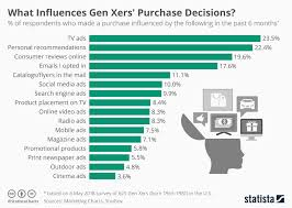 Generation Birth Years Chart Chart What Influences Gen Xers Purchase Decisions Statista
