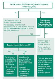 Probate Process Flow Chart Uk Bereavement Link Asset Services