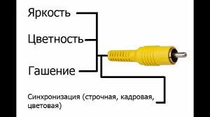 кабель видео композитный onetech vco4001 1 5 m