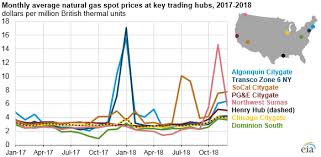 Natural Gas Prices Production Consumption And Exports