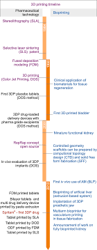 3d Printing In Pharmaceutical And Medical Applications
