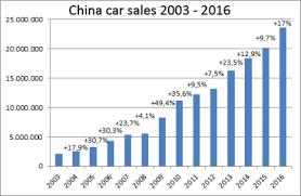 Car Sales Chart March 2018 China Car Sales Analysis 2016 Carsalesbase Com