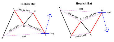 Bat Pattern Adorable How To Identify Harmonic Chart Patterns And Trade Them