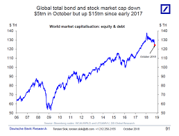 Bond Market Today Chart The Global Selloff Has Erased 5 Trillion From Stock And