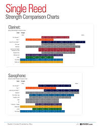Legere Reed Chart Woodwind Brasswind Single Reed Strength Comparison