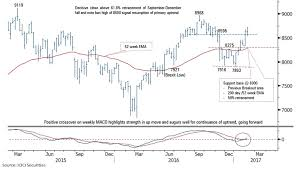 Show Technical Chart Of Trident Ltd Nifty50 5 Signs On Technical Charts That Show Why Nifty50
