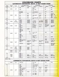 Spark Plug Application Guide Spark Plug Application Chart