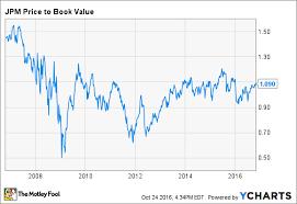 Jp Morgan Stock Chart Is Jpmorgan Chase Stock A Buy Right Now The Motley Fool