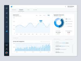 Twitter Analytics Chart Daily Ui 018 By Matt Dahlberg On