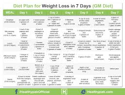 Diet During Gymming Diet Plan For Weight Loss While Gymming