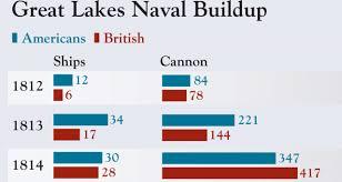 Image result for nine U.S. ships 1813