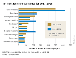 Family Medicine Remains First In Recruiting Demand Mdedge