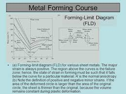 forming limit diagram all about repair and wiring collections forming limit diagram 31 forming limit diagram forming limit diagram