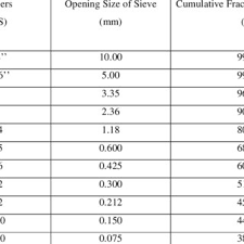 Grading Table For Fine Aggregate Sharp Sand Download Table