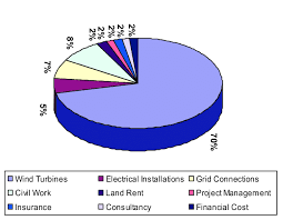 cost of electrical work.  Electrical Fair Range Of The Cost Share Different Components Wind Energy  System For Commercial Throughout Cost Of Electrical Work