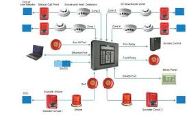 faq questions about fire alarm systems current technologies ltd gamewell master box wiring diagram at Fire Alarm Master Box Wiring Diagram