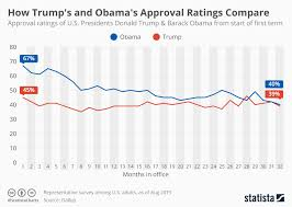 Trumps Approval Rating Chart Chart How Trumps And Obamas Approval Ratings Compare