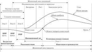 Жизненный цикл инноваций Инновационный менеджмент Схема типового жизненного цикла продуктовых инноваций