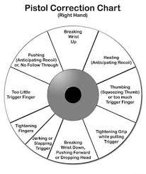 Pistol Shooting Error Chart Pistol Shooting Chart Training Aid How I Found Out I Was