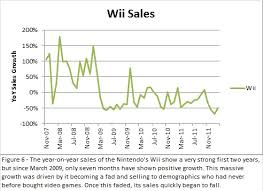 Npd Game Sales Not The Full Story Seeking Alpha
