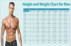 5 Foot 9 Weight Chart Ideal Height And Weight Chart For Men And Women