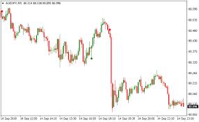 Dot Chart 14 Cross Dot Metatrader 4 Forex Indicator
