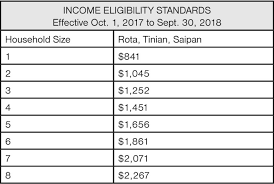 Ssi Deeming Chart 2018 71 Perspicuous Ssi Income Eligibility Chart