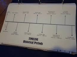 Creative Timelines For Projects Different Ways To Make A Timeline Creative Display Timelines