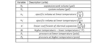Extrol Expansion Tank Sizing Chart Expansion Tank Design Guide How To Size And Select An