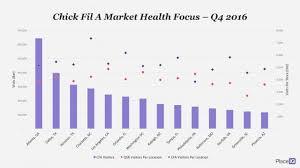 Chick Fil A Chart Chick Fil A Market Focus