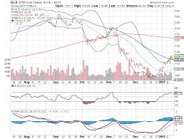 Medtronic Stock Price Chart 3 Big Stock Charts For Friday Spdr Gold Trust Etf Gld