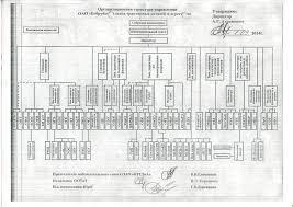 ОБРАЗЕЦ ОТЧЁТ ПО ПРАКТИКЕ Рисунок 3 4 Организационная структура предприятия