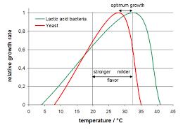 Yeast Temperature Chart