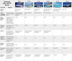 Tv Size Distance Chart Tv Size To Distance Calculator And Science Pertaining To