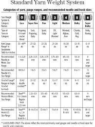 Yarn Weight Chart Knitting 101 Yarn Types And Weights Loom Knitting