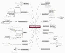 Corporate Business Plan Template Business Plan Template Xmind Mind Map Template Biggerplate