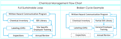 Manager Inventory Chart Chemical Inventory Manage Maintain And Train Eoi