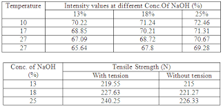 Caustic Twaddle Chart Concept Development Of Mercerization With Different